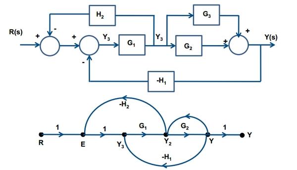 Flow Graphs of Laplace Transform 16