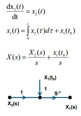 Flow Graphs of Laplace Transform 17