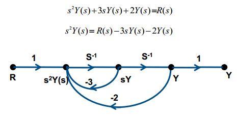 Flow Graphs of Laplace Transform 19