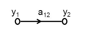 Flow Graphs of Laplace Transform 3
