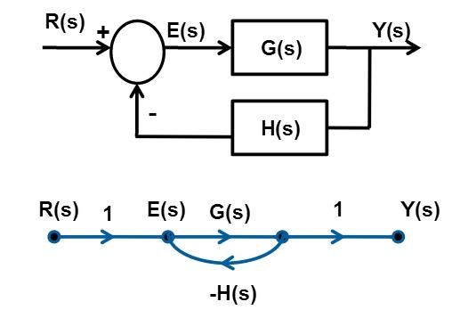 Flow Graphs of Laplace Transform 5