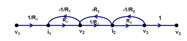 Flow Graphs of Laplace Transform 7