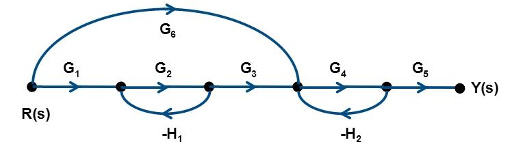 Flow Graphs of Laplace Transform 9