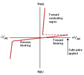 Thyristor Characteristics 2