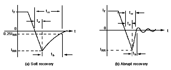 Types of Power Diodes 1