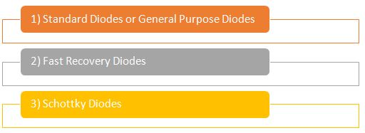 Types of Power Diodes 2