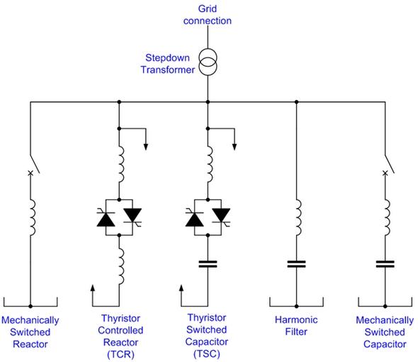 Fig.2. Static VAR Compensator
