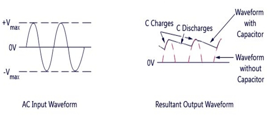 RC and RL Loaded Diodes 4