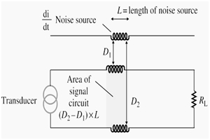Electromagnetic Interference Prevention