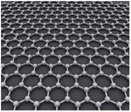 Graphene - Carbon Atoms Bonding Structure