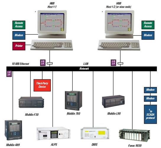 SCADA systems 1