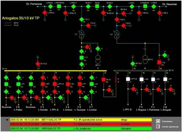 SCADA systems 2