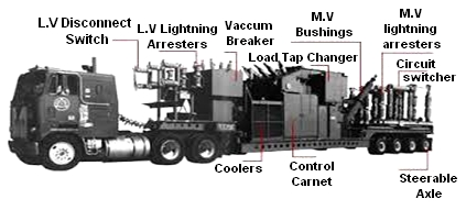 Mobile Substations features and applications 1