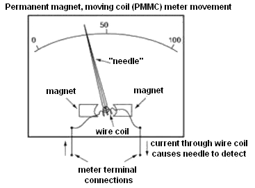 How does electricity meter work 2