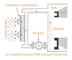 OFAF-Oil-Forced-Air-Forced