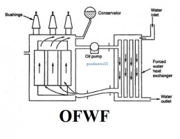 OFWF-Oil-Forced-Water-Forced