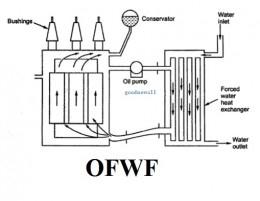 Image Result For Transformer Oil Heat