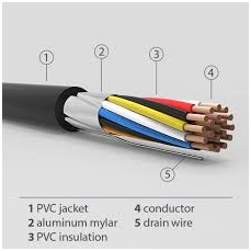 non-conducting materials used in cable construction
