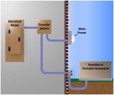 Figure 2: Service disconnect automatic transfer switch | image:  generxgenerators