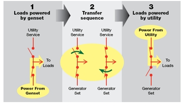 Figure 1: A closed-transition transfer sequence diagram