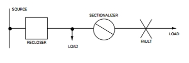 Figure 1 : Typical sectionalizer connection