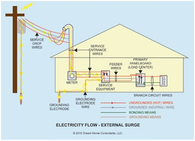 electrical grounding best practices  components of a building grounding system