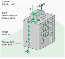 Ground system for lightning protection