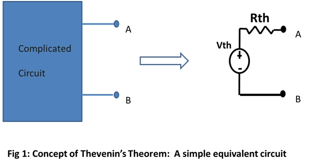 Thevenin's Theorem applicated to humans