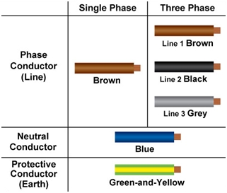 Cable Colour Code in IEC Standard