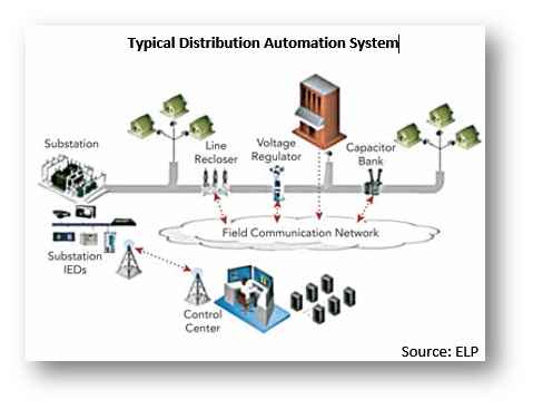 Typical distribution automation system