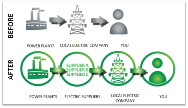 deregulation of the energy sector in Kenya