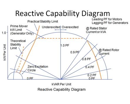 Synchronous motor reactive capability diagram
