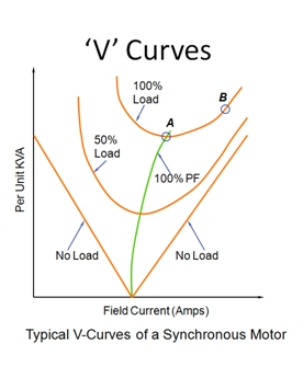 Synchronous motor V Curves example