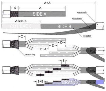 three core armored cable
