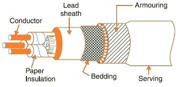 Figure 1: Basic construction of an underground cable|image: 3.bp.blogspot.com