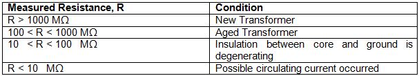 Table 1.Interpretation of Core Insulation Resistance Test Results