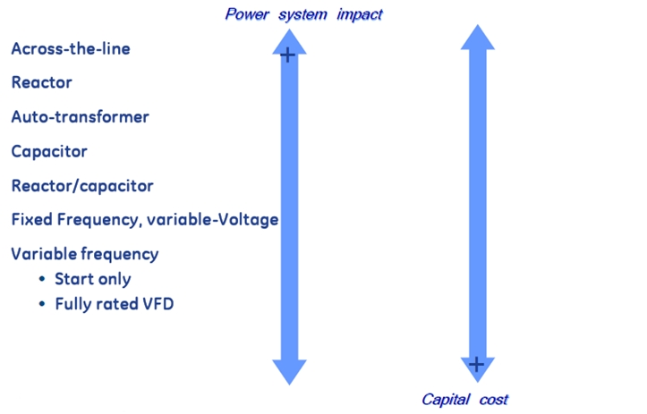 Figure 3 Motor start-up strategies: Power system impact versus capital cost of synchronous motor starting methods