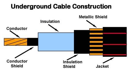 Figure 1: Underground cable construction |image: http://www.pesicc.org