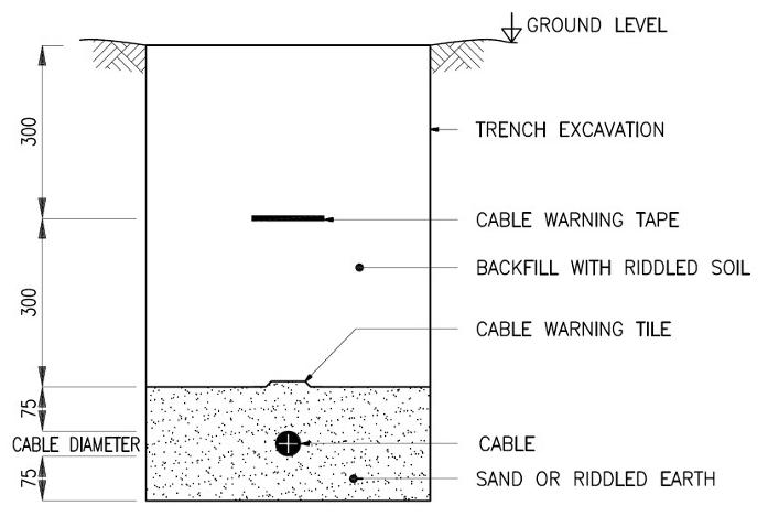 underground cable installation details