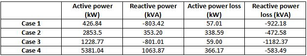Active and reactive power load flow analysis