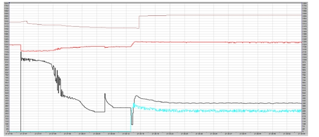 Normal reactor assisted start-up profile of synchronous motors
