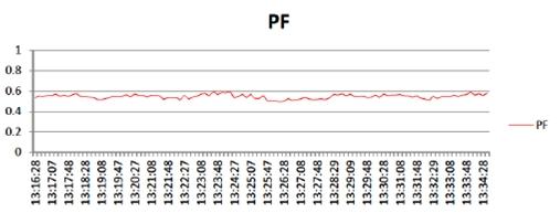 Power factor in nodal point B6
