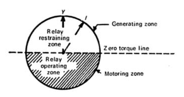 Reverse power relay operating characteristics