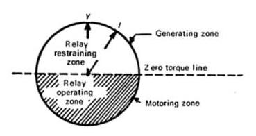 Reverse power relay operating characteristics