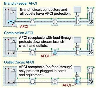 Type of arc fault circuit interrupters