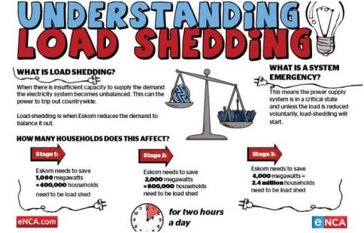Understanding load shedding