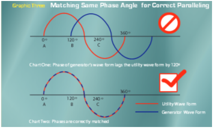 Figure 2: Matching phase angle | image: cpower.com