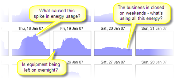 Figure 2: A daily energy usage plot | image: energylens