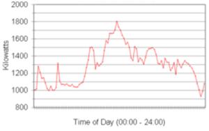 Figure 1: A 15 minute interval demand profile | image: http://www.energy.gov.za