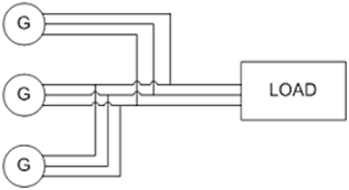 Figure 1: Basic connection of parallel connected generators | image: people.ucalgary.ca